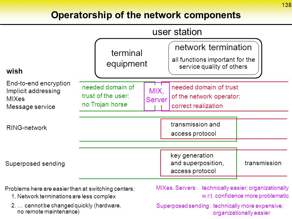 Operatorship of the network components