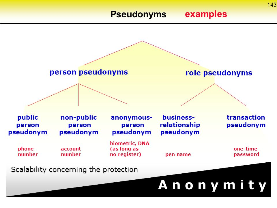 A n o n y m i t y Pseudonyms examples person pseudonyms