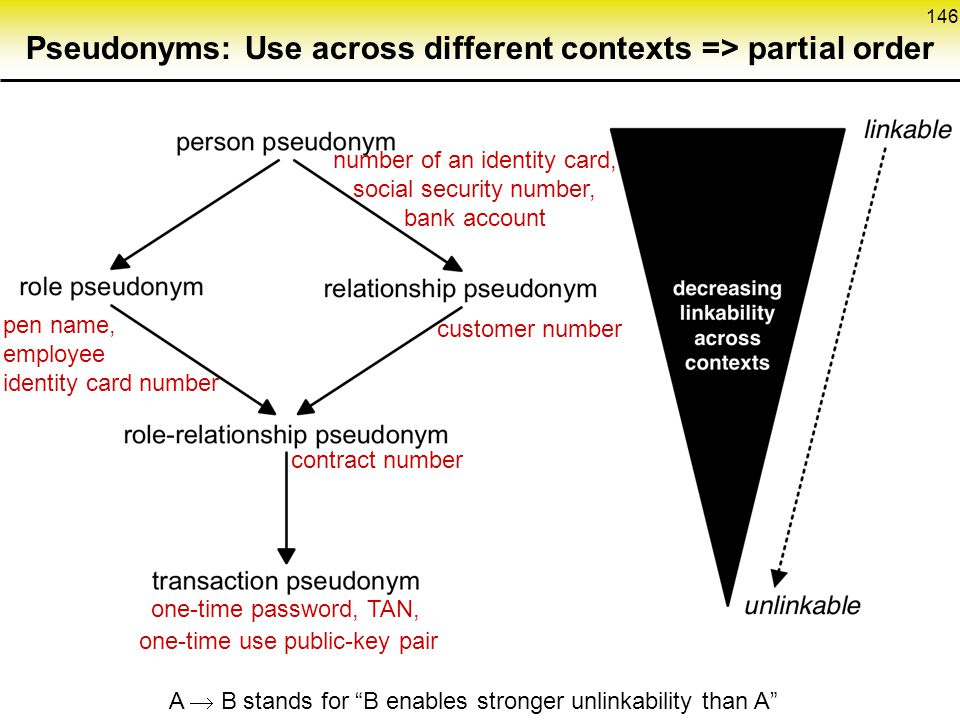 Pseudonyms: Use across different contexts => partial order