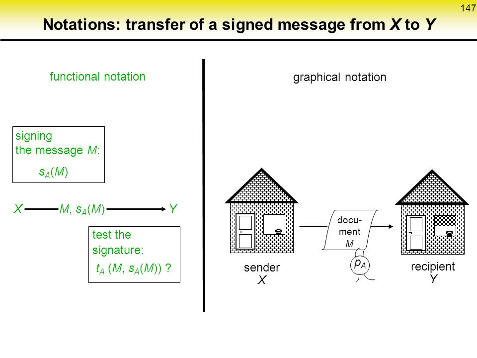 Notations: transfer of a signed message from X to Y