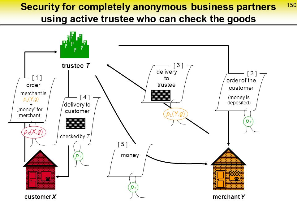 Security for completely anonymous business partners using active trustee who can check the goods