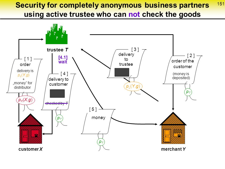 Security for completely anonymous business partners using active trustee who can not check the goods