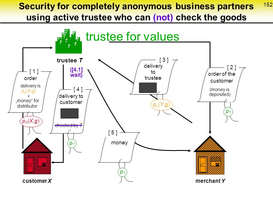 Security for completely anonymous business partners using active trustee who can (not) check the goods