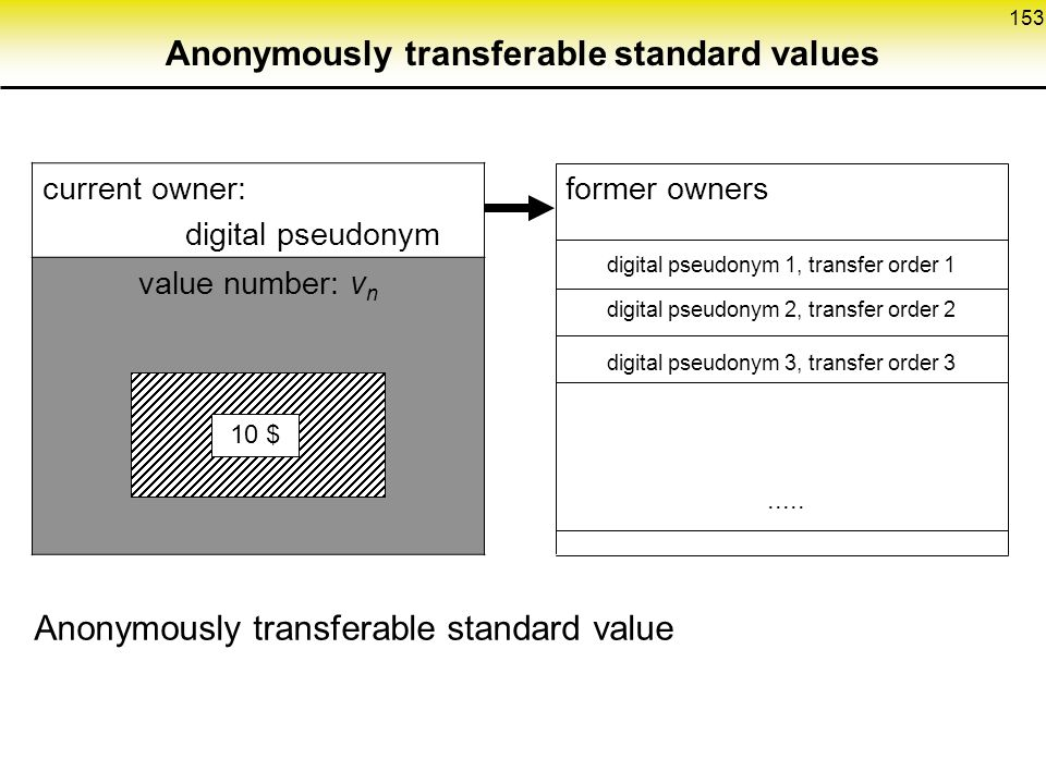 Anonymously transferable standard values