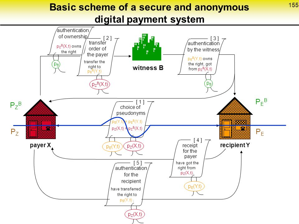Basic scheme of a secure and anonymous digital payment system