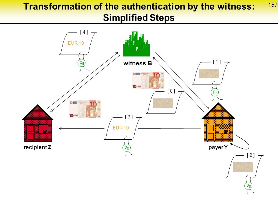 Transformation of the authentication by the witness: Simplified Steps
