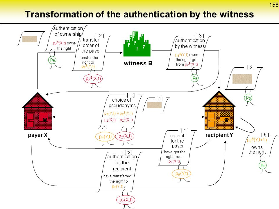 Transformation of the authentication by the witness