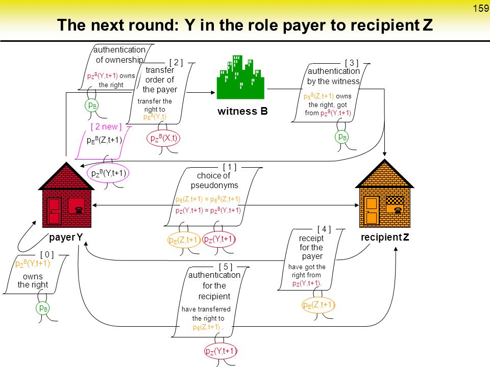 The next round: Y in the role payer to recipient Z