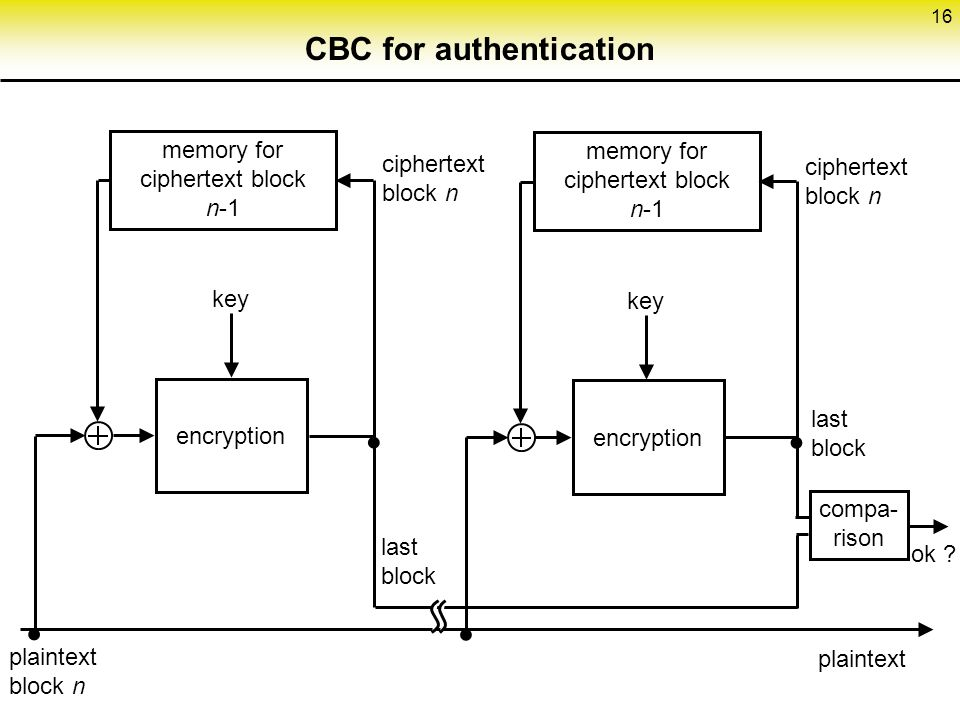 CBC for authentication