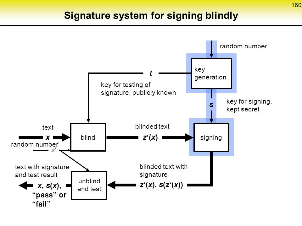 Signature system for signing blindly
