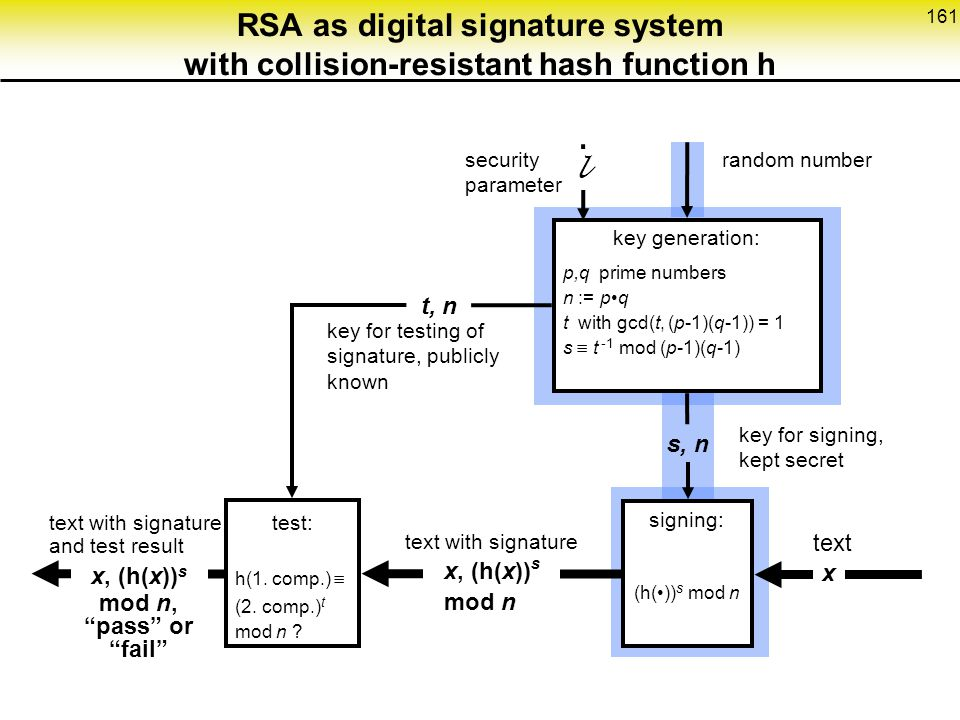 RSA as digital signature system with collision-resistant hash function h