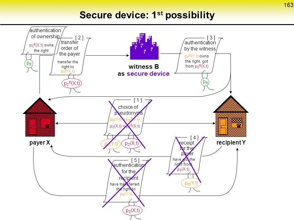 Secure device: 1st possibility