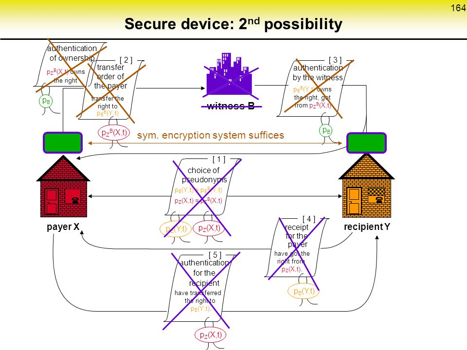 Secure device: 2nd possibility