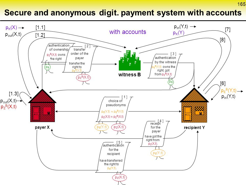 Secure and anonymous digit. payment system with accounts