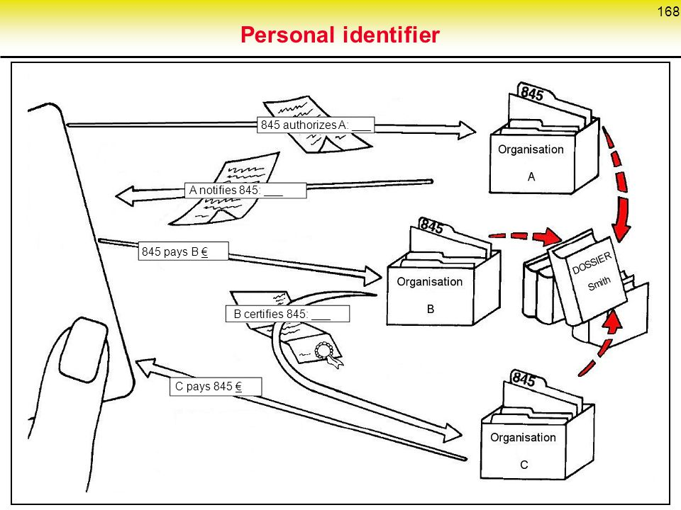 Personal identifier 845 authorizes A: ___ A notifies 845: ___