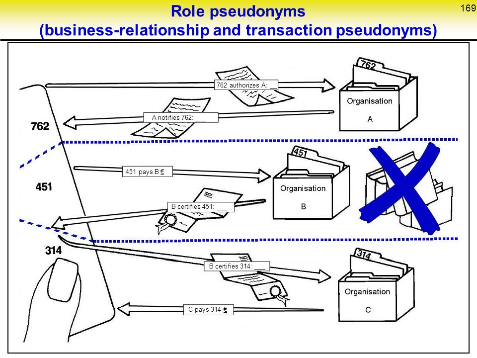 Role pseudonyms (business-relationship and transaction pseudonyms)