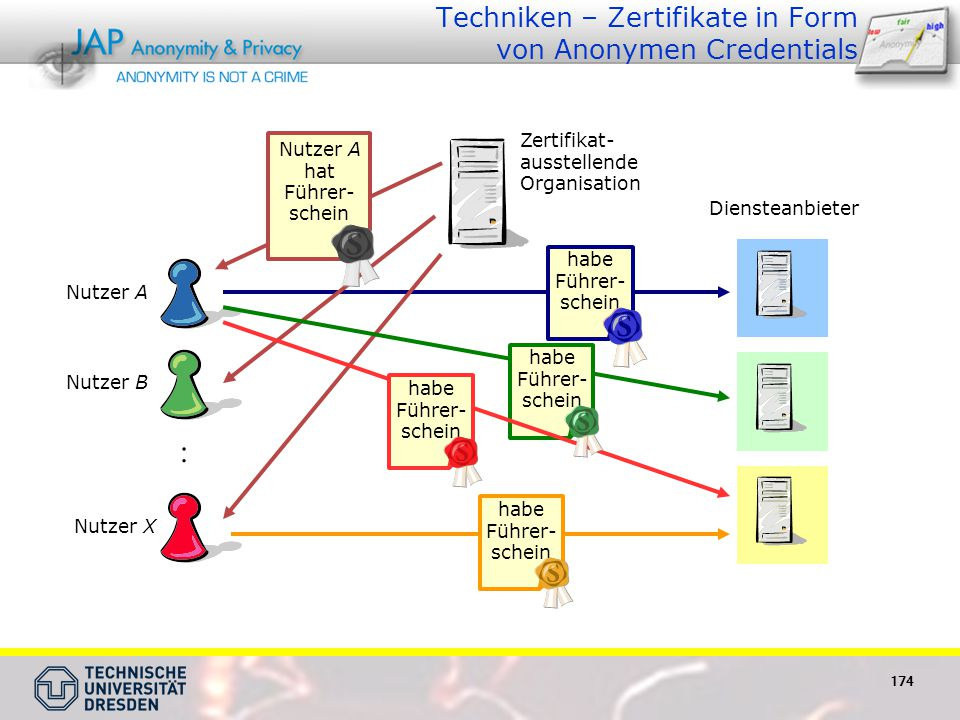 Techniken – Zertifikate in Form von Anonymen Credentials