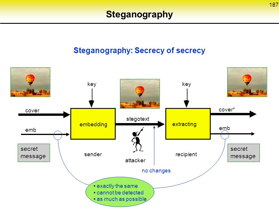 Steganography Steganography: Secrecy of secrecy secret message secret