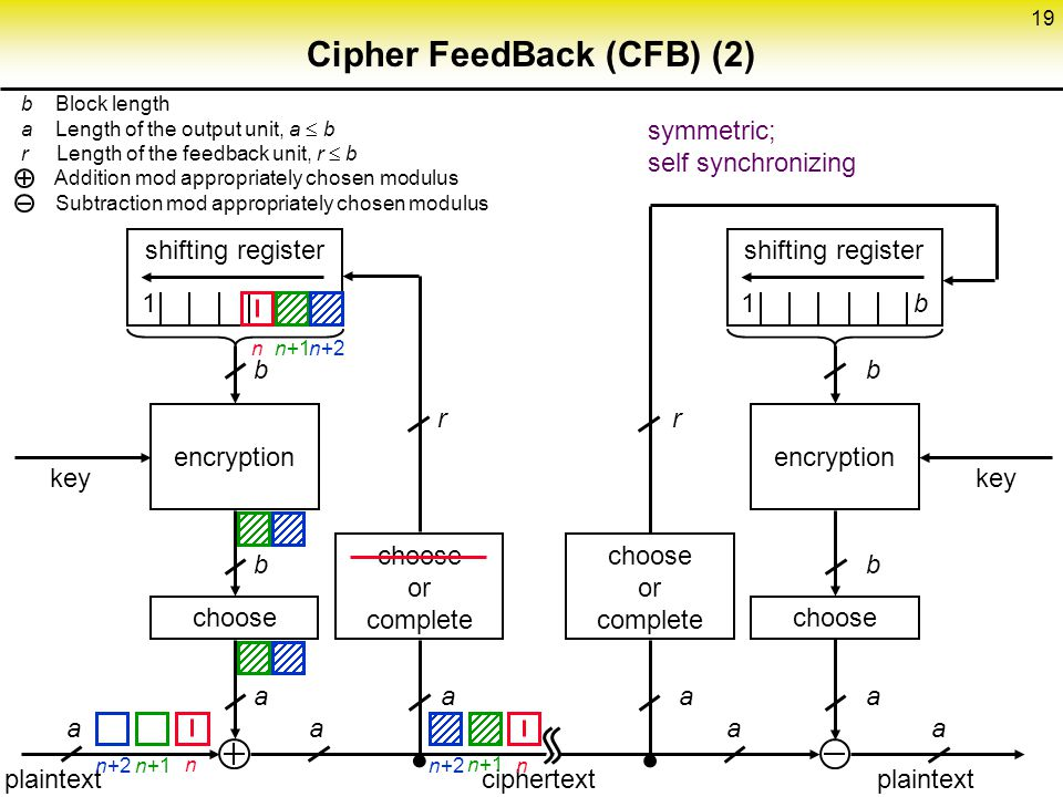 Cipher FeedBack (CFB) (2)
