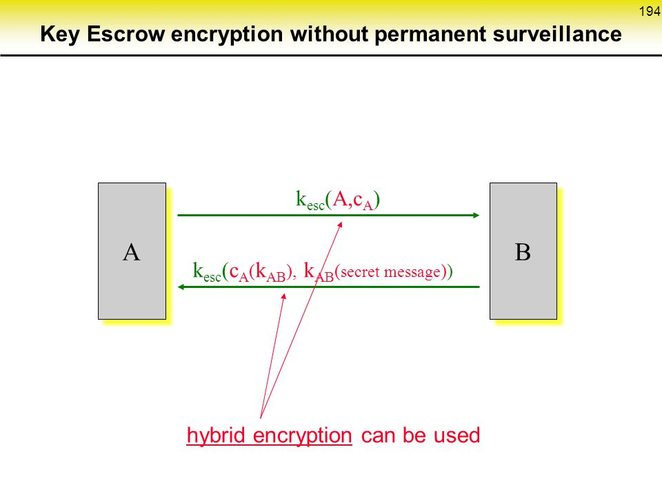 Key Escrow encryption without permanent surveillance