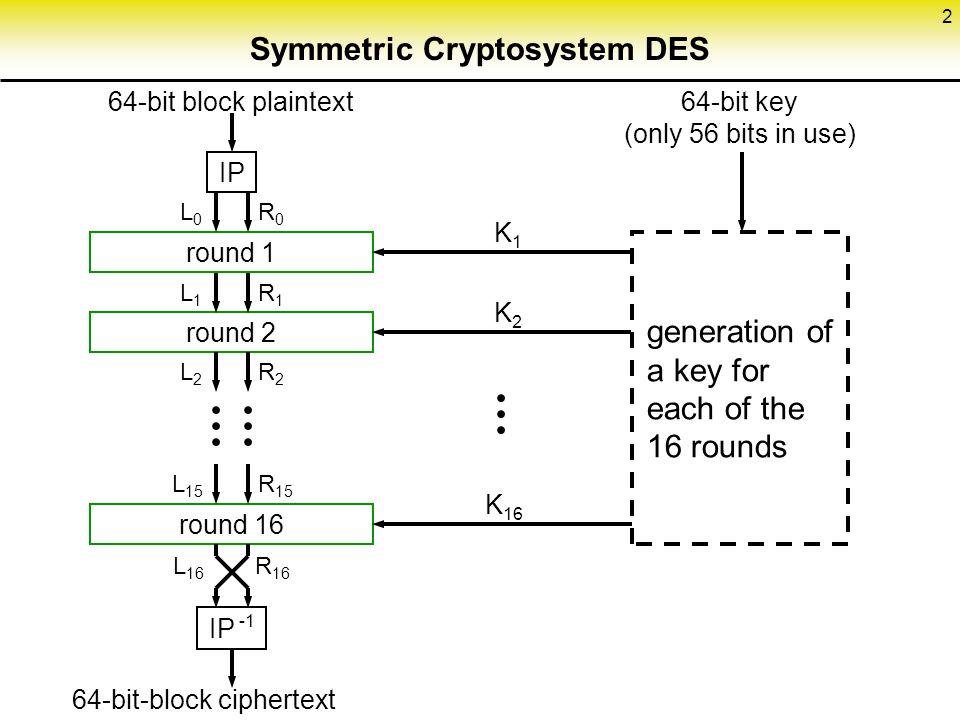 Symmetric Cryptosystem DES