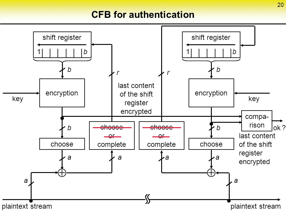 CFB for authentication