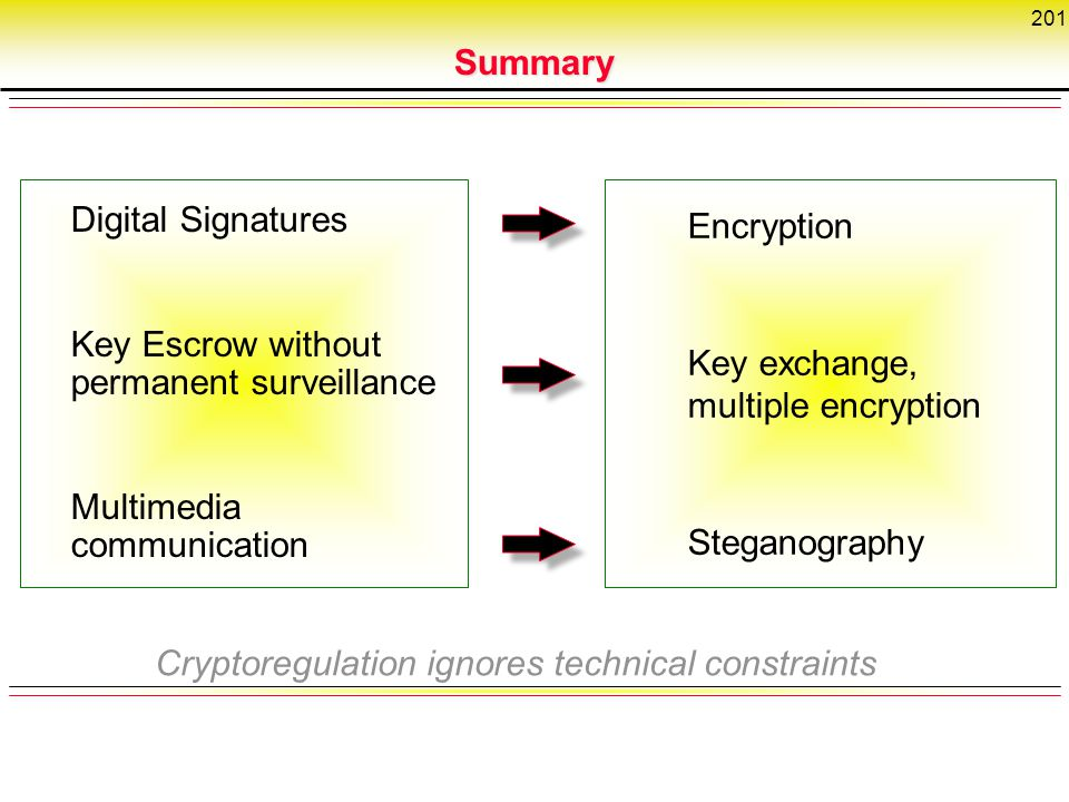 Summary Digital Signatures. Key Escrow without permanent surveillance. Multimedia communication. Encryption.
