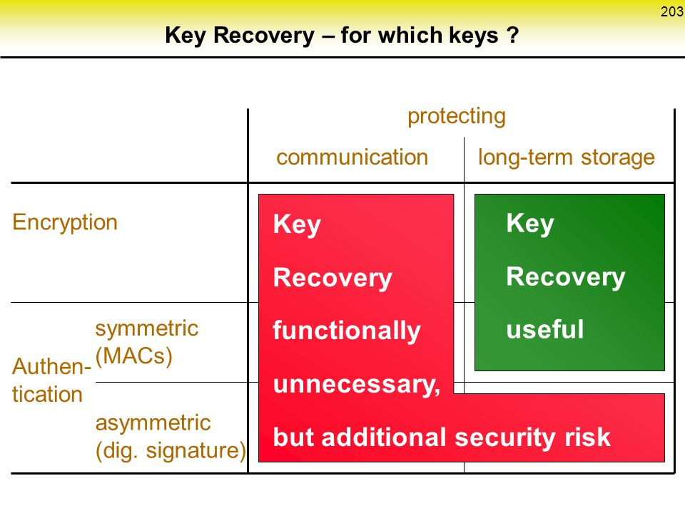 Key Recovery – for which keys