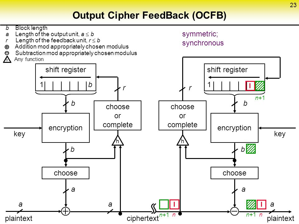 Output Cipher FeedBack (OCFB)