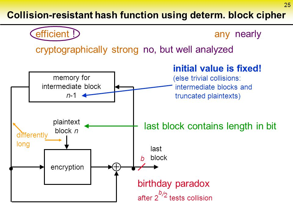 Collision-resistant hash function using determ. block cipher