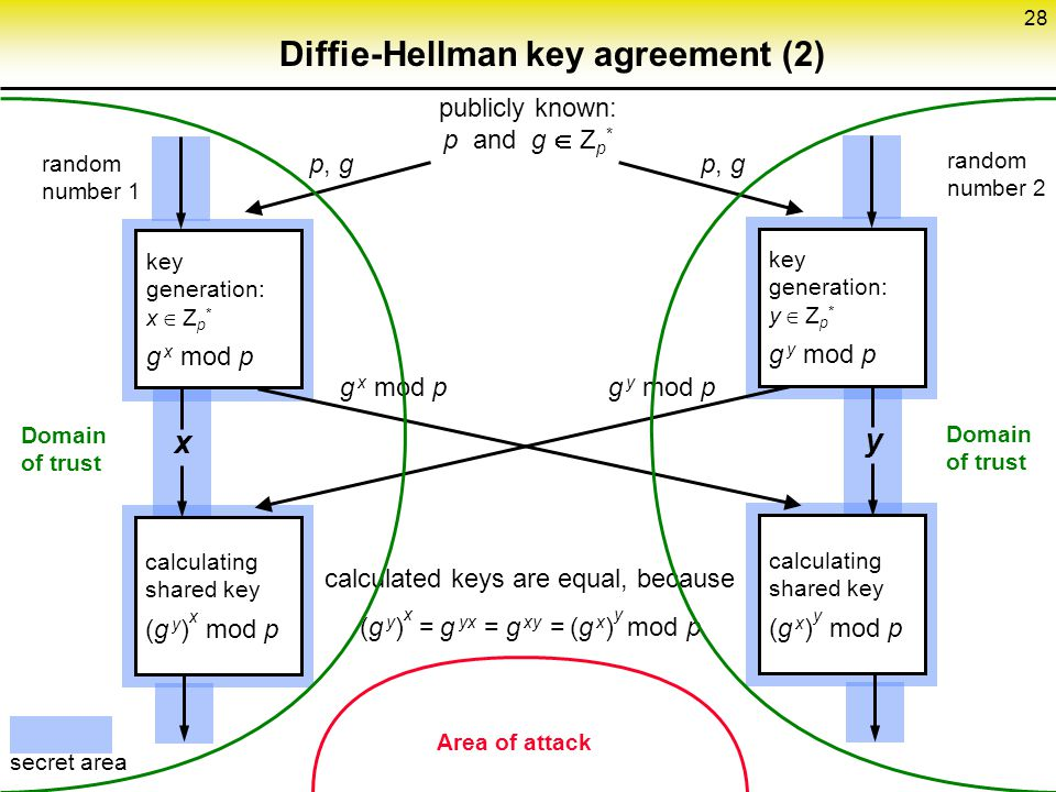 Diffie-Hellman key agreement (2)