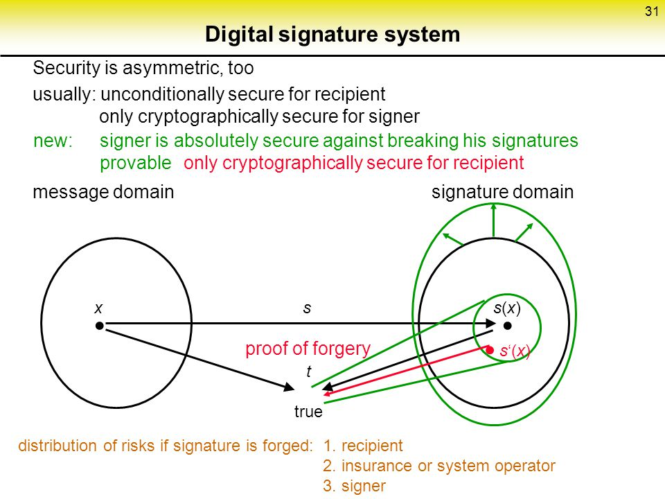 Digital signature system