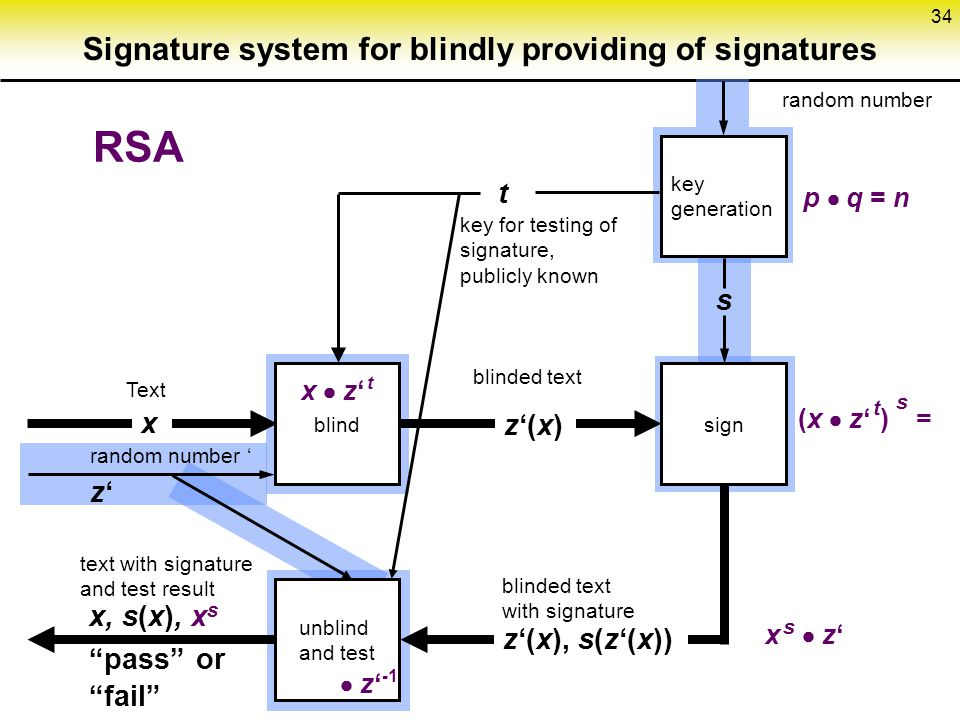 Signature system for blindly providing of signatures