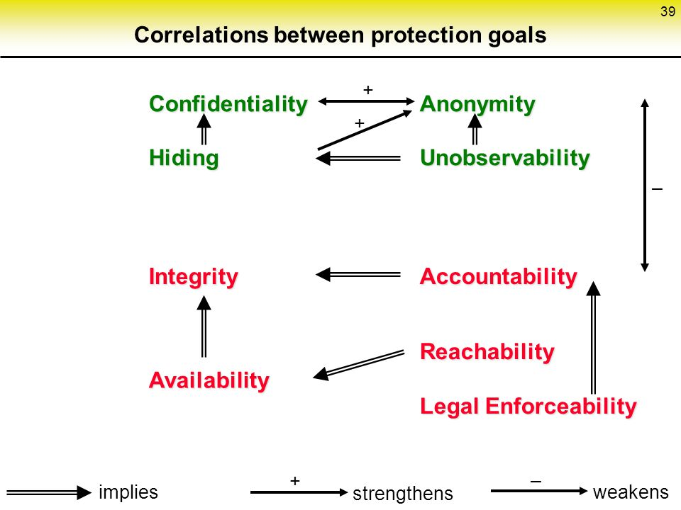 Correlations between protection goals