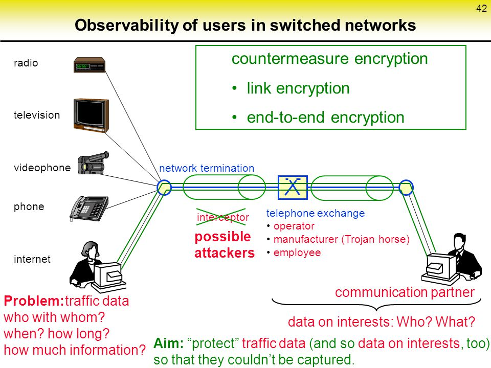 Observability of users in switched networks