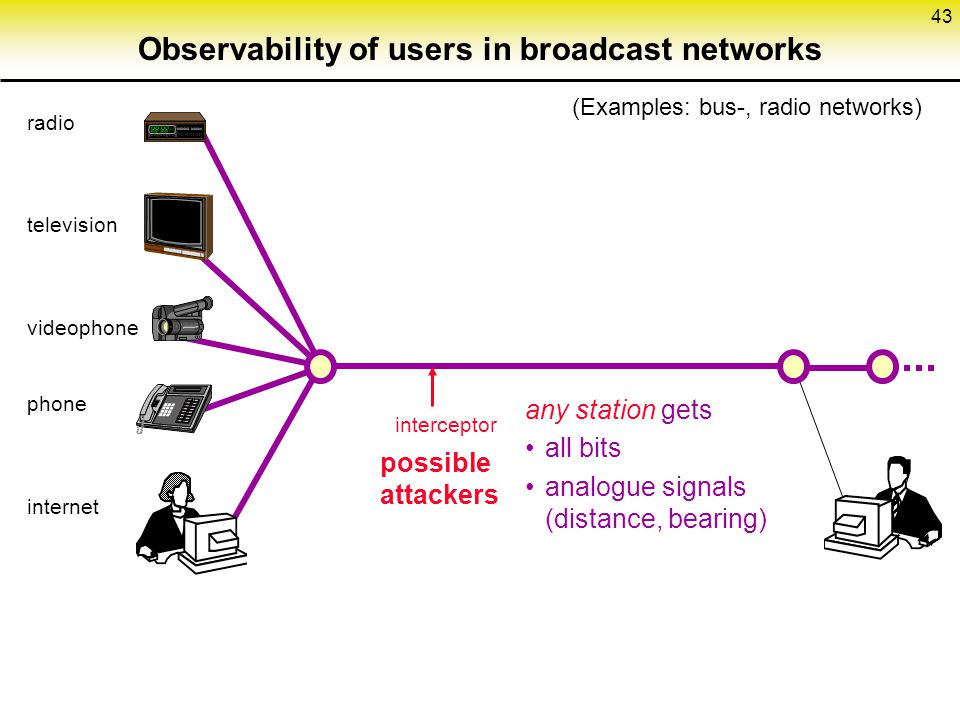 Observability of users in broadcast networks