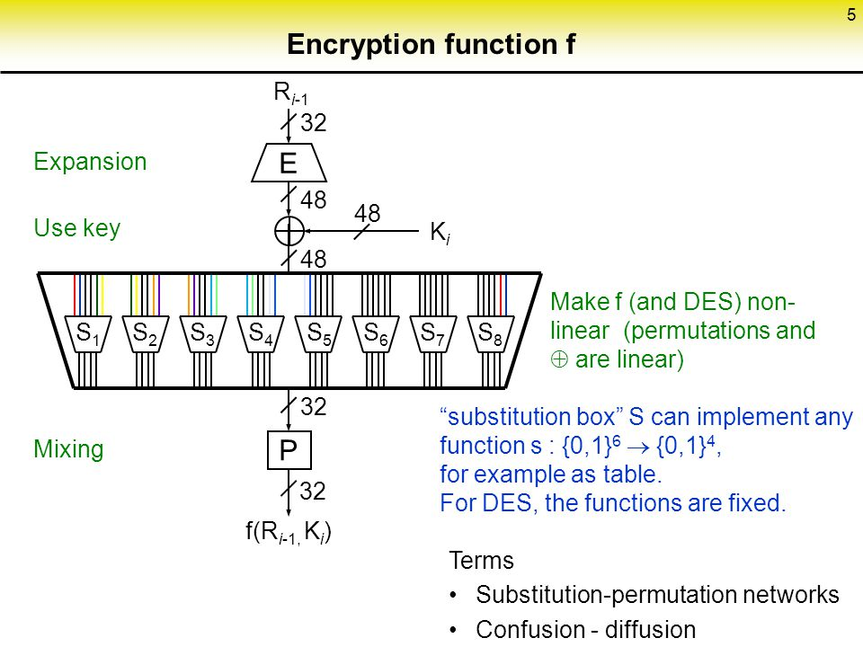 Encryption function f E P Ri-1 32 Expansion Use key Mixing