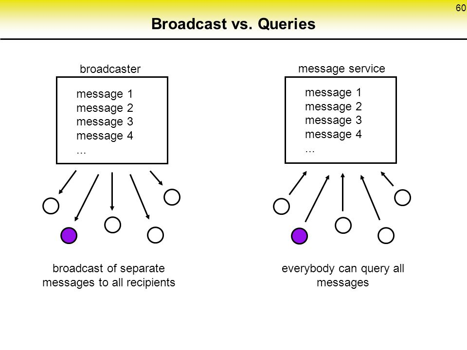 Broadcast vs. Queries broadcaster message service message 1 message 2