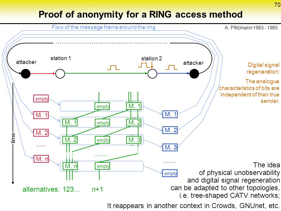 Proof of anonymity for a RING access method