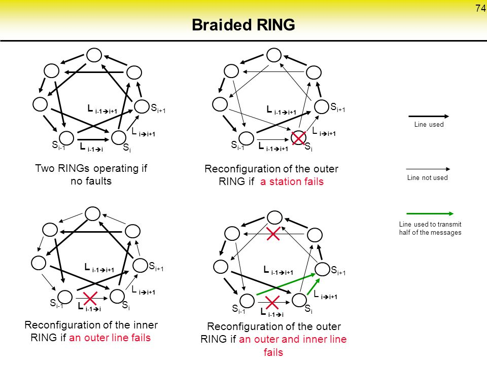 Braided RING Two RINGs operating if no faults