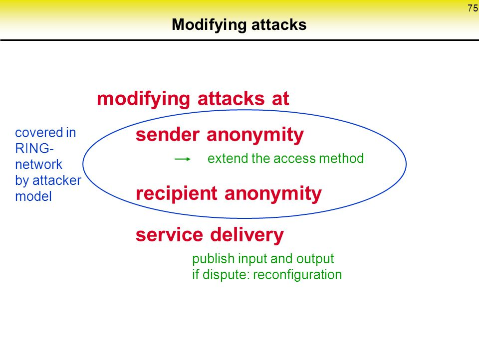 extend the access method recipient anonymity service delivery