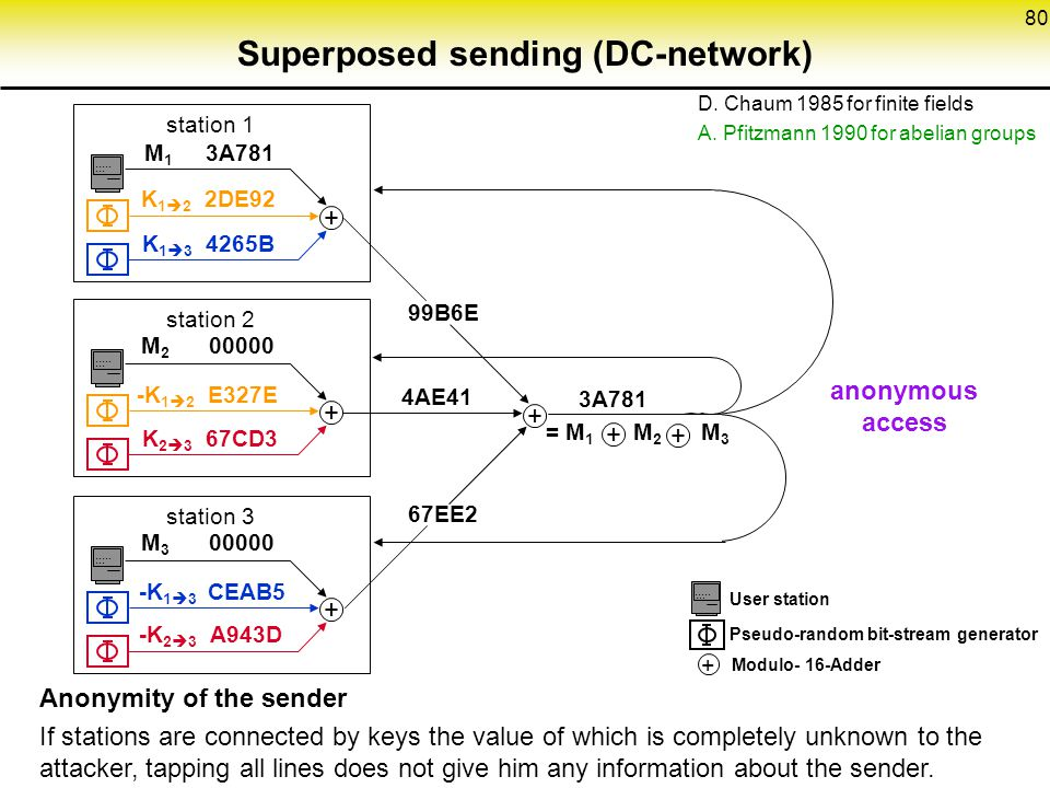Superposed sending (DC-network)