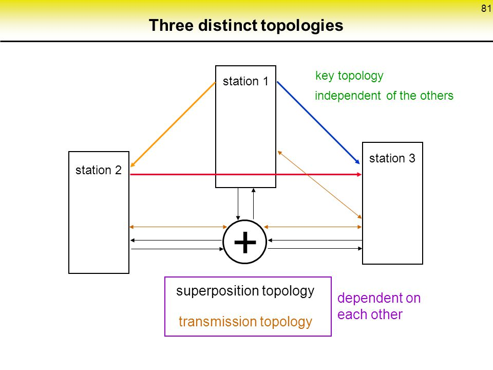 Three distinct topologies