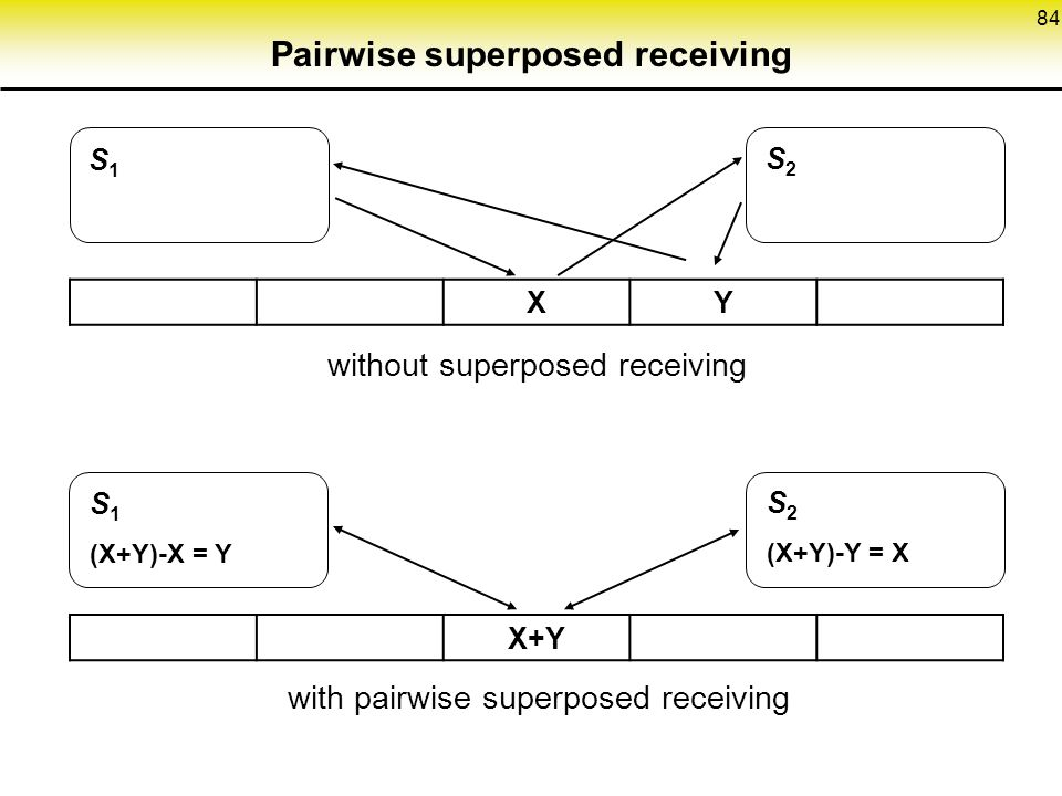 Pairwise superposed receiving