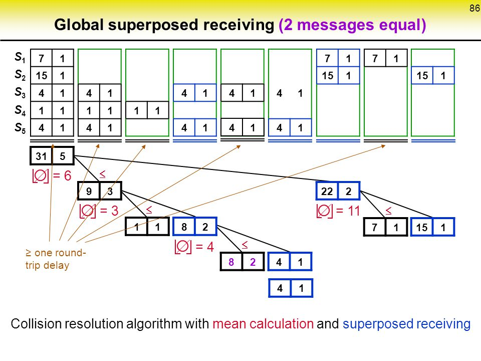 Global superposed receiving (2 messages equal)