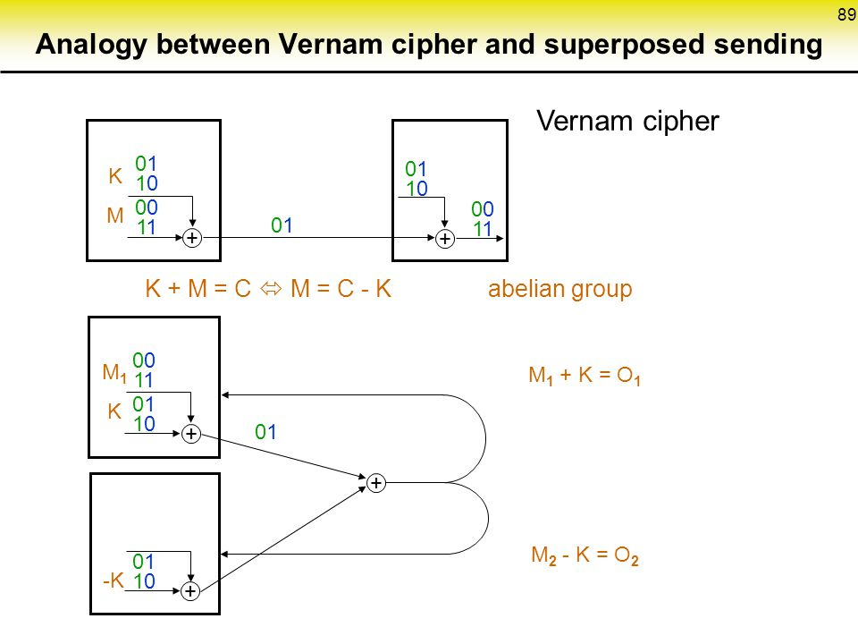 Analogy between Vernam cipher and superposed sending