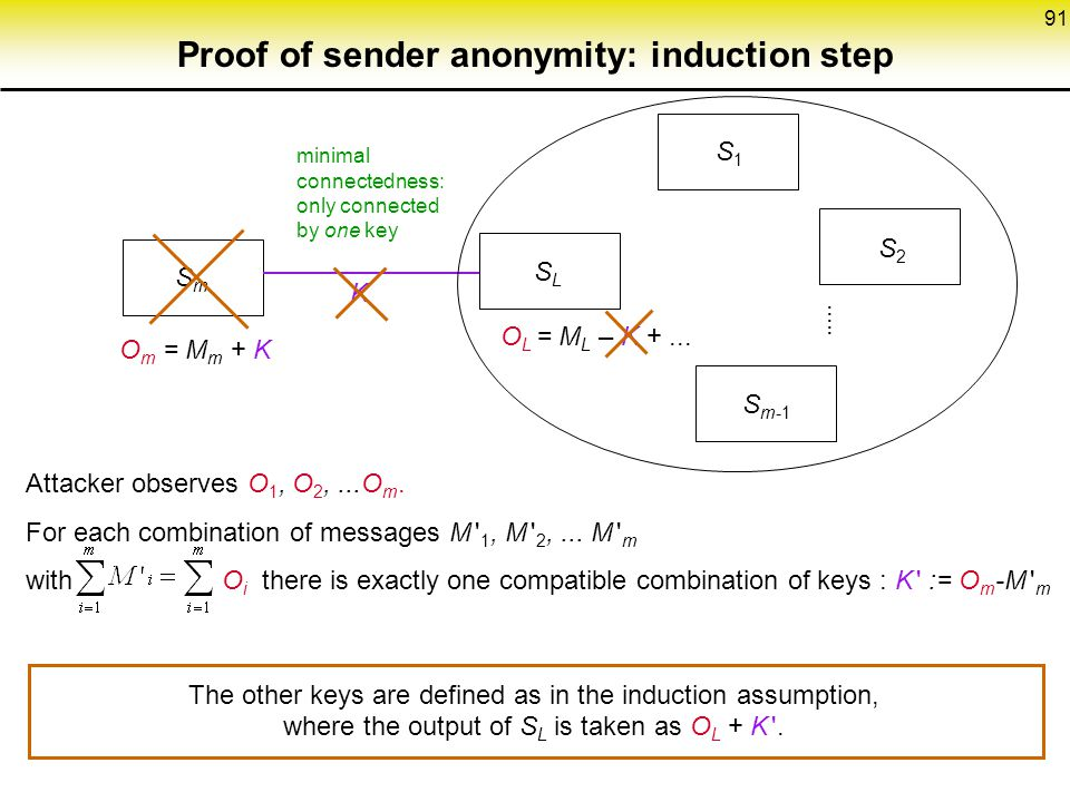 Proof of sender anonymity: induction step