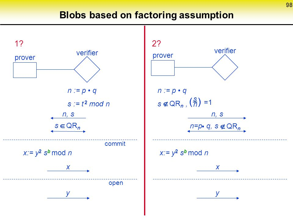 Blobs based on factoring assumption