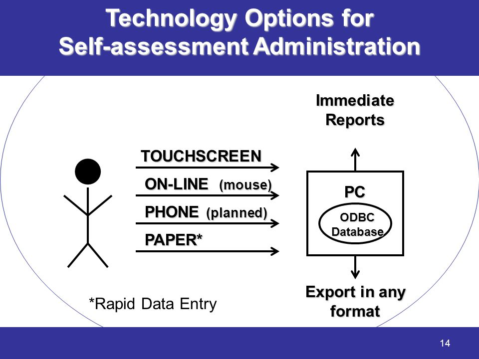 Technology Options for Self-assessment Administration