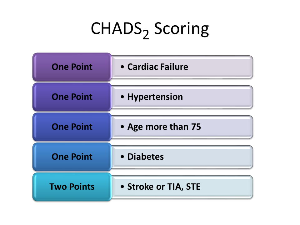 CHADS2 Scoring One Point Cardiac Failure Hypertension Age more than 75